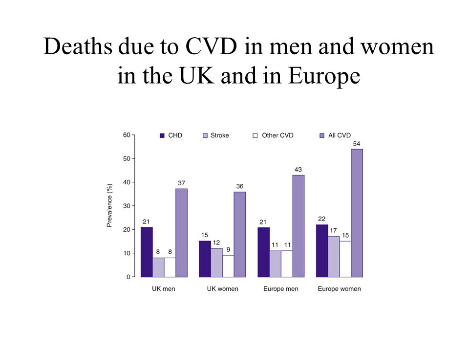 Deaths due to CVD in men and women in the UK and in Europe