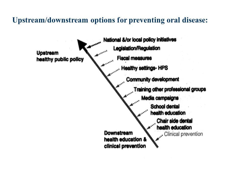 Upstream/downstream options for preventing oral disease: