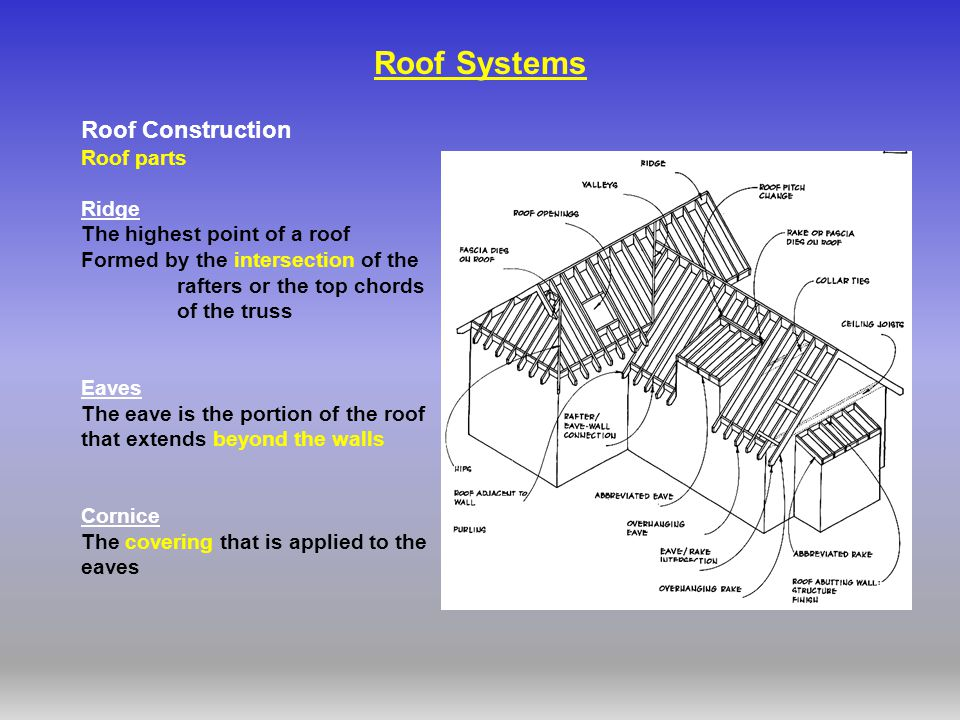 4 roof systems roof construction roof parts ridge - Parts Of A Roof
