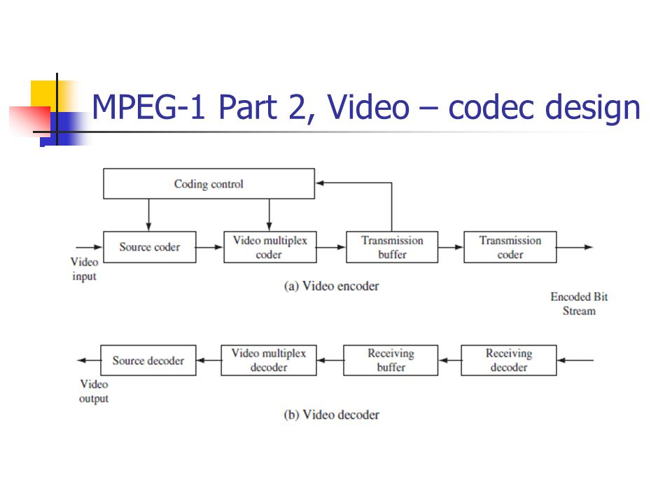 Mpeg 1 encoder and decoder block diagram wiring diagram source.