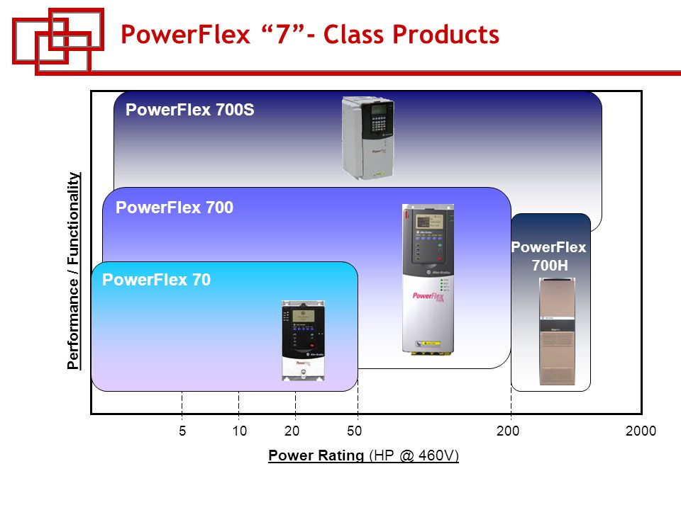 5 powerflex ""
