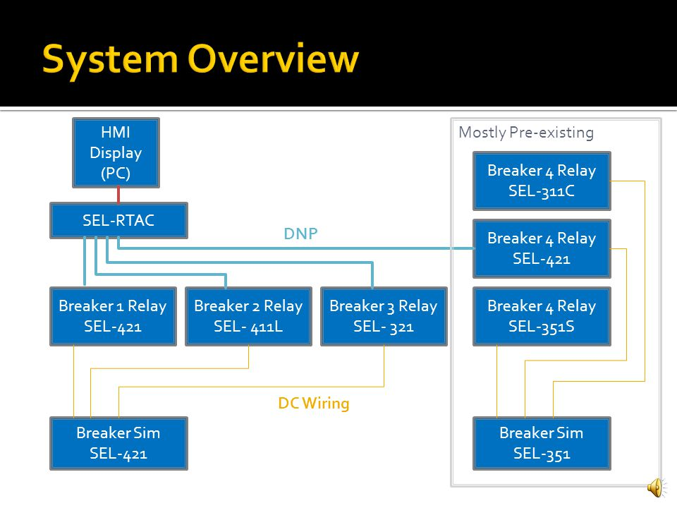 Control and status of simulated breakers using hmi ppt video 4 system ccuart Image collections