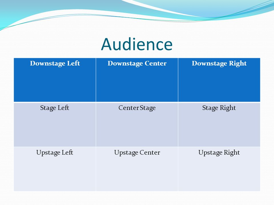 Audience Downstage Left Downstage Center Downstage Right Stage Left