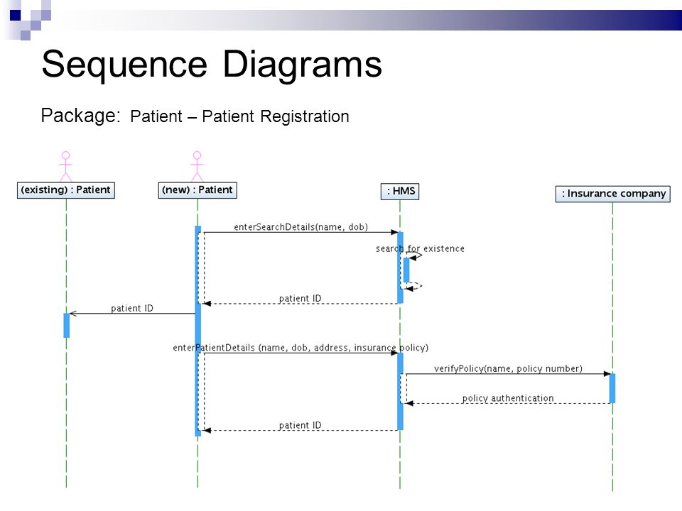 Sequence Diagram For Online Pharmacy System Auto Electrical Wiring