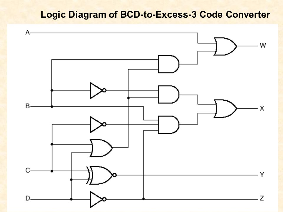 code converters section 3 4 mano kime ppt download rh slideplayer com Decimal to Binary Logic Gates excess 3 to bcd converter logic diagram