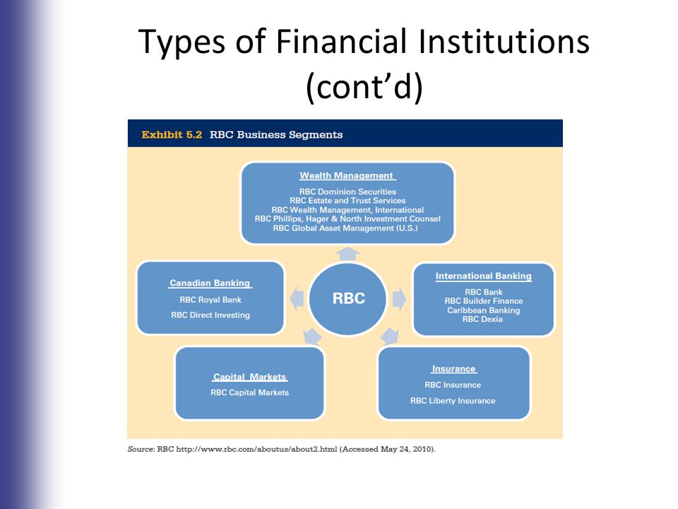 Banking Services and Managing Your Money - ppt video online
