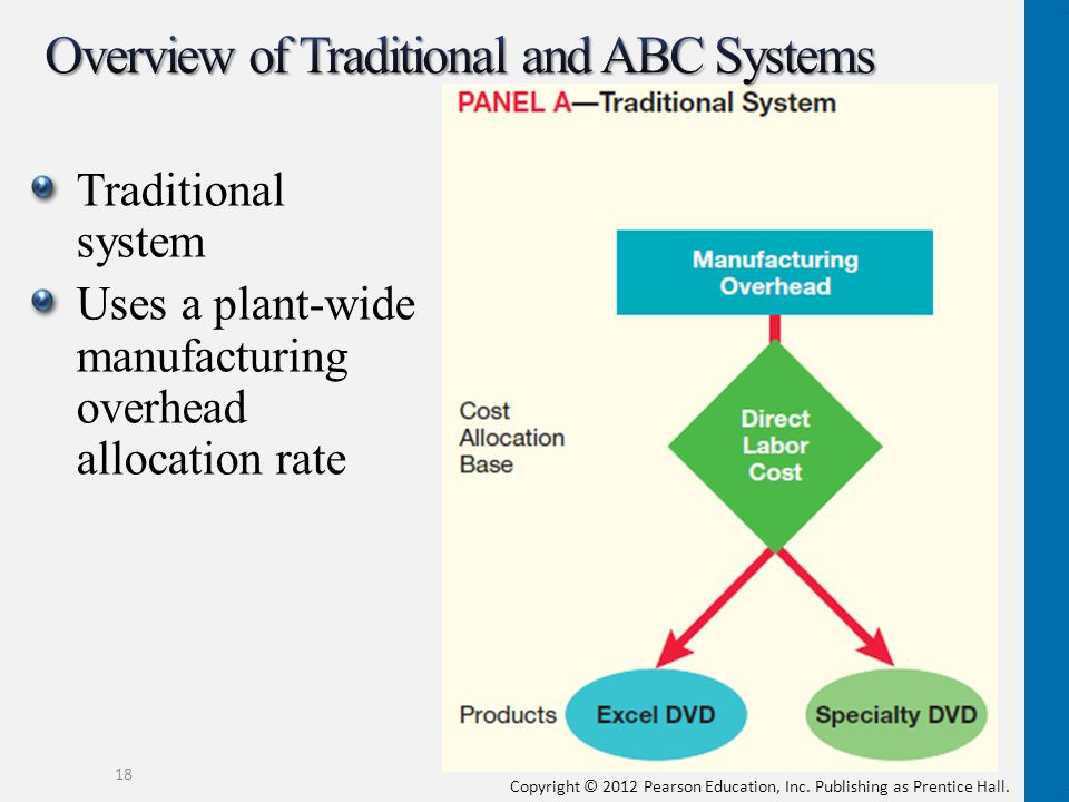 difference between activity based costing and traditional costing pdf