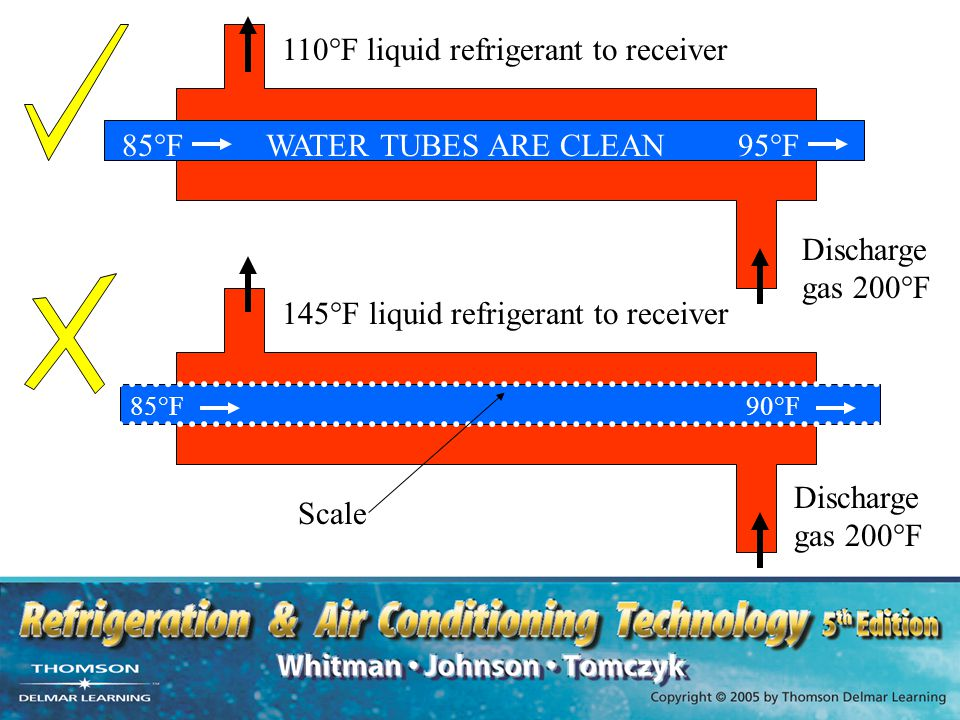 110°F liquid refrigerant to receiver