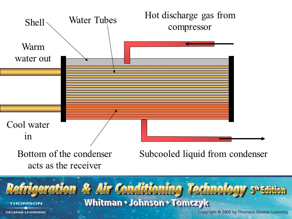 Hot discharge gas from compressor Water Tubes Shell