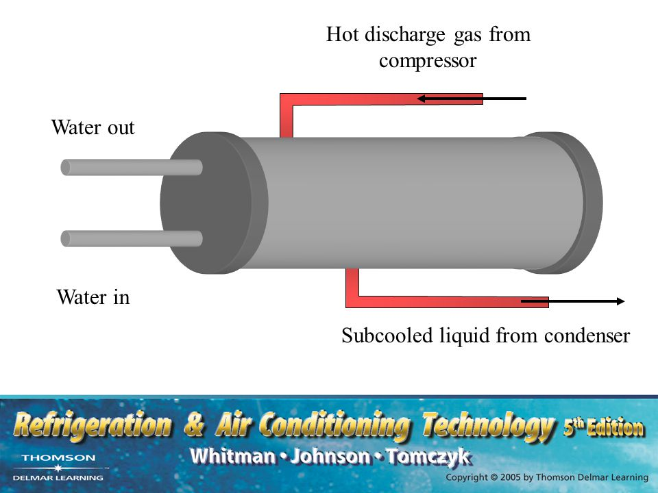 Hot discharge gas from compressor