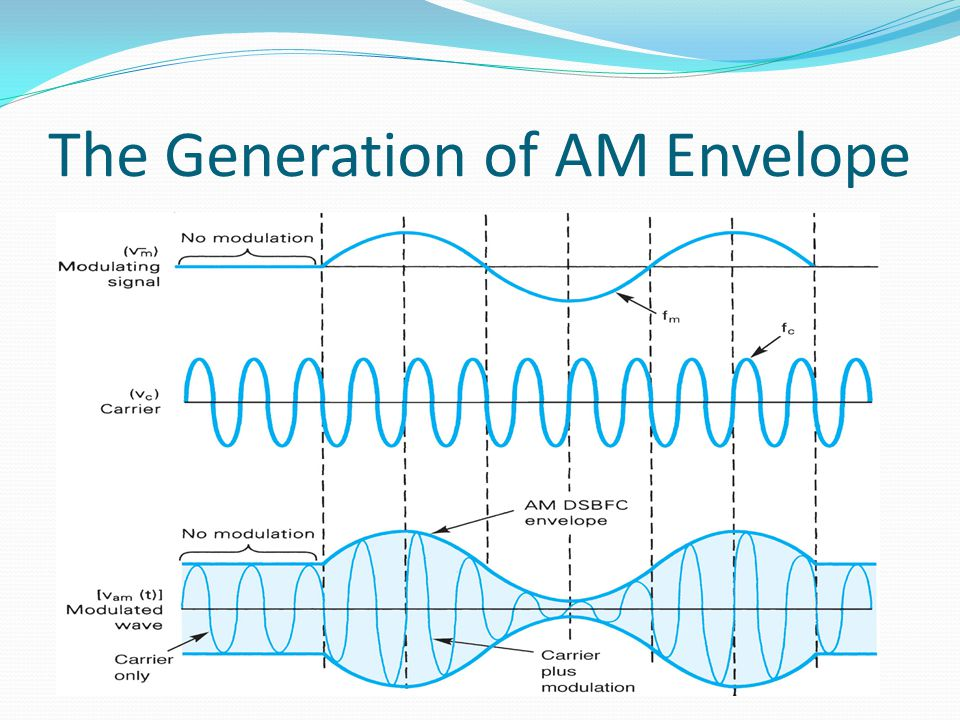 The Generation of AM Envelope