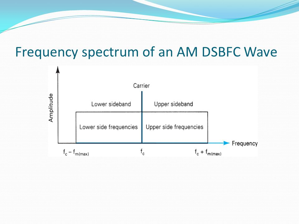 Frequency spectrum of an AM DSBFC Wave