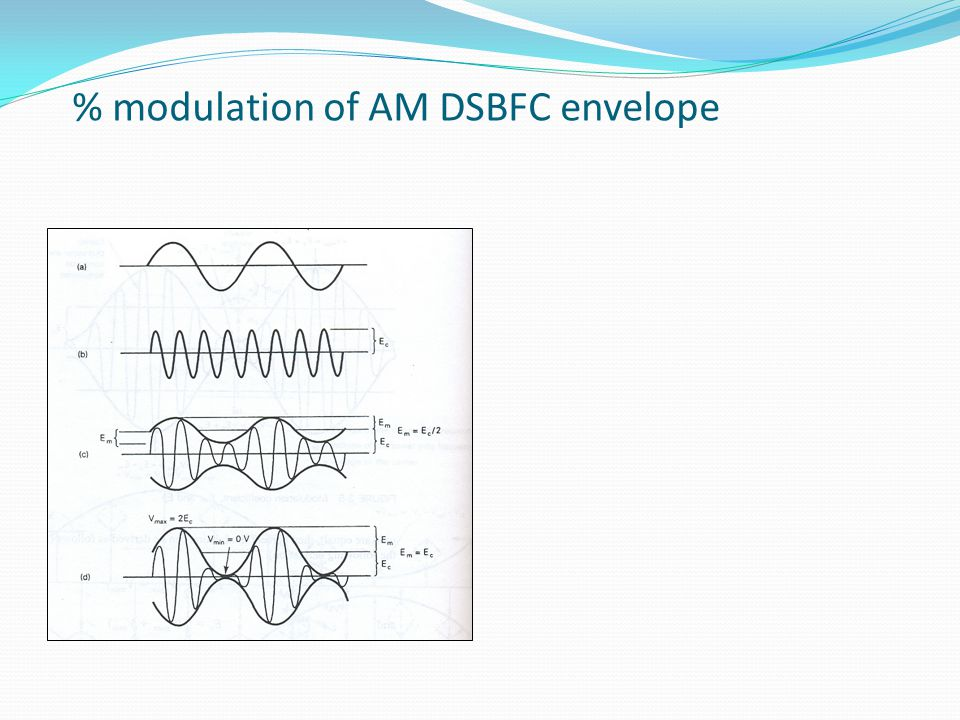 % modulation of AM DSBFC envelope