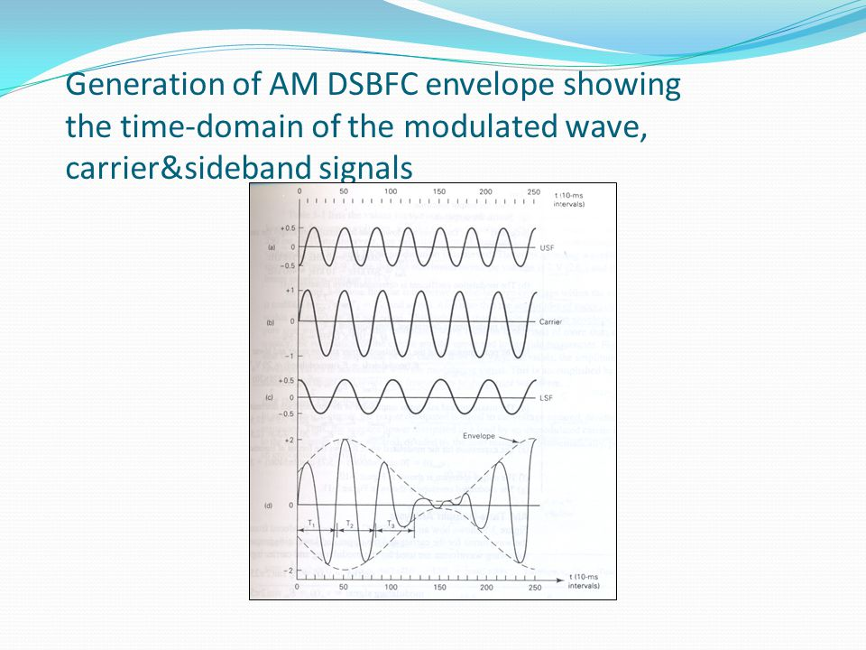 Generation of AM DSBFC envelope showing the time-domain of the modulated wave, carrier&sideband signals
