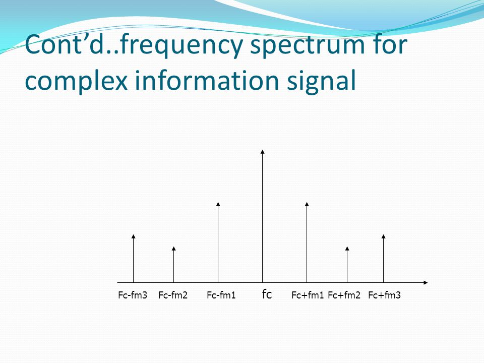 Cont'd..frequency spectrum for complex information signal