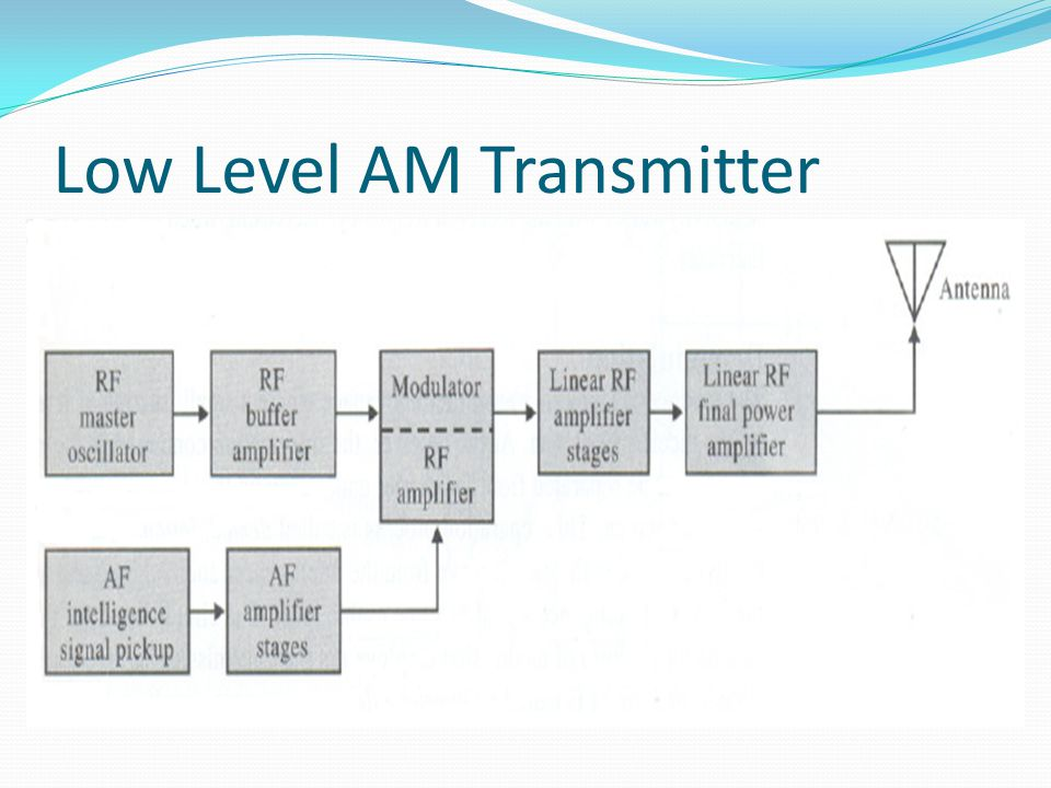 Low Level AM Transmitter