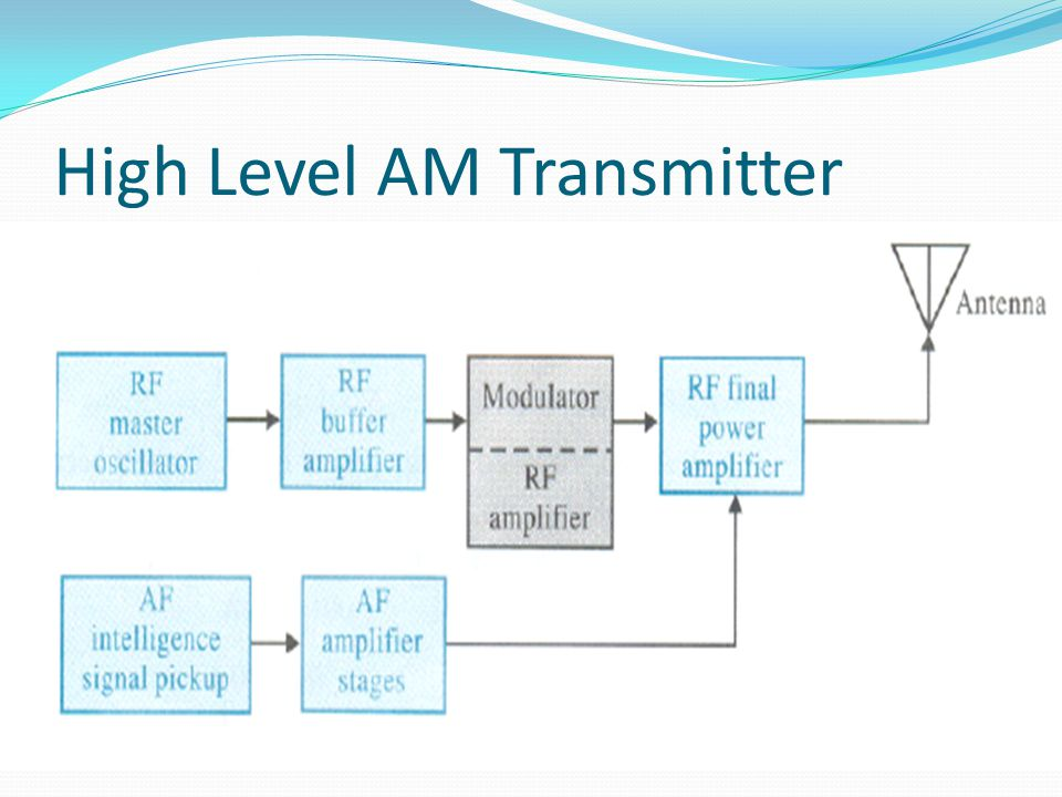High Level AM Transmitter