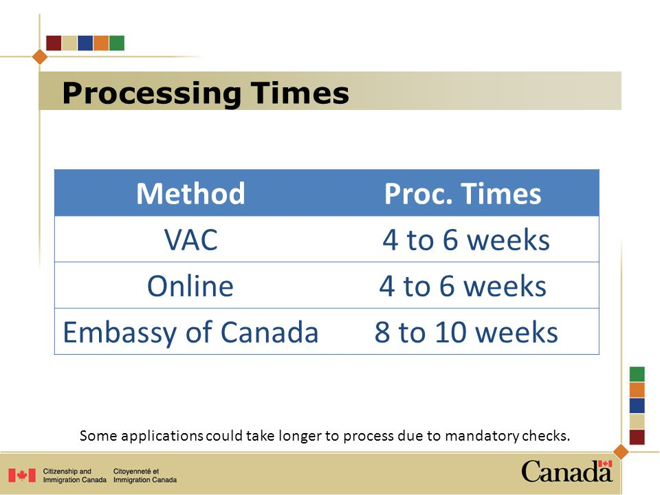 Method Proc. Times VAC 4 to 6 weeks Online Embassy of Canada