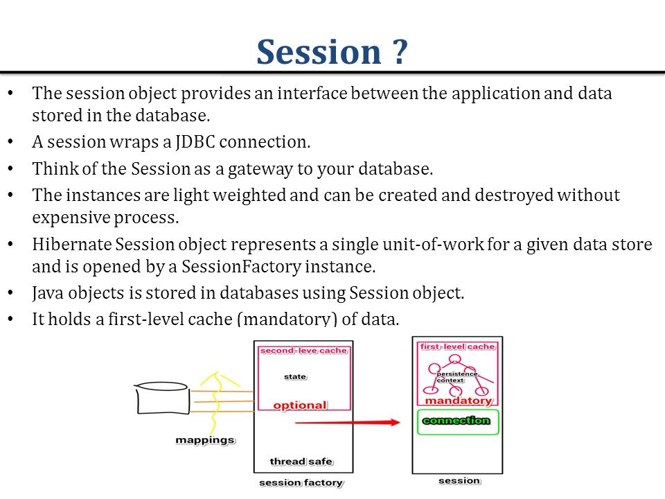 Session The session object provides an interface between the application and data stored in the database.