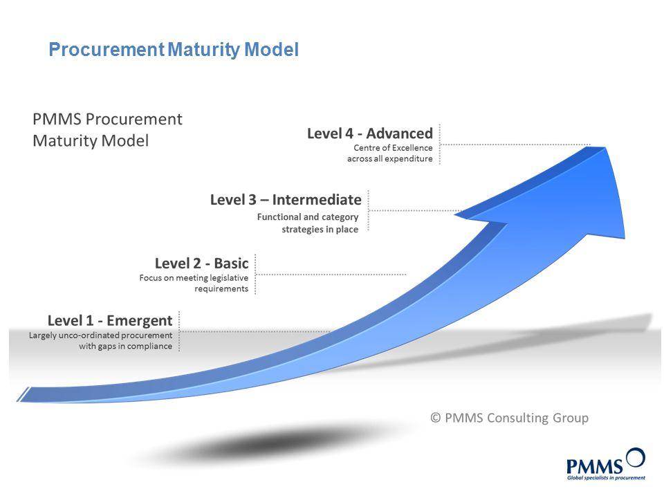 SA LGAP Procurement Development Programs - NPP Presentation - ppt