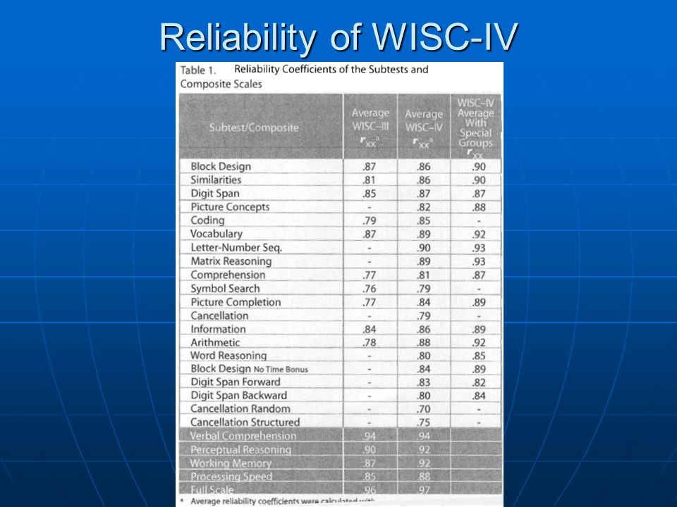 The Wechsler Intelligence Scales Ppt Video Online Download