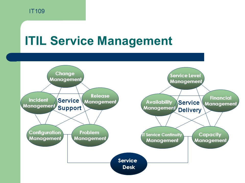 Superieur ITIL Service Management