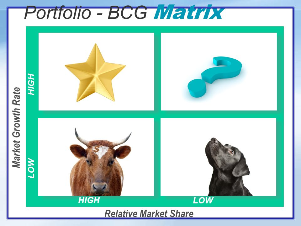 Growth-Share Matrix