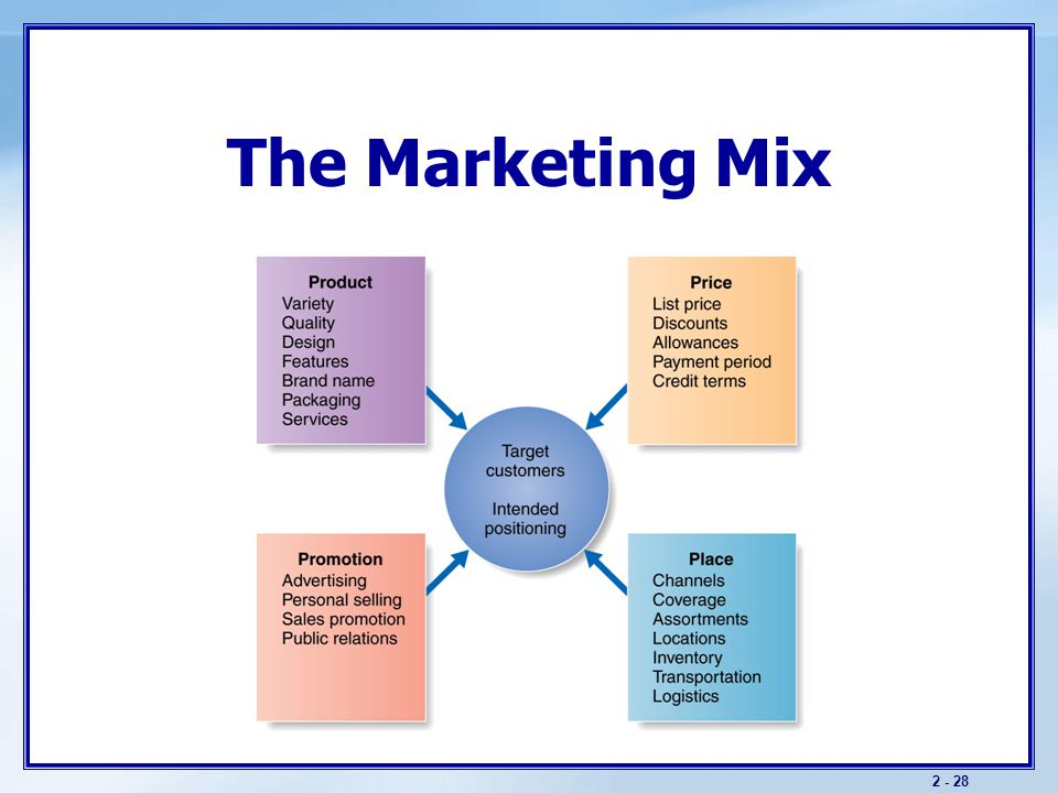 The Marketing Process Key Elements Analyzing marketing opportunities