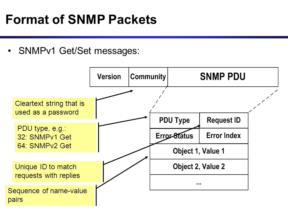 Format of SNMP Packets SNMPv1 Get/Set messages: