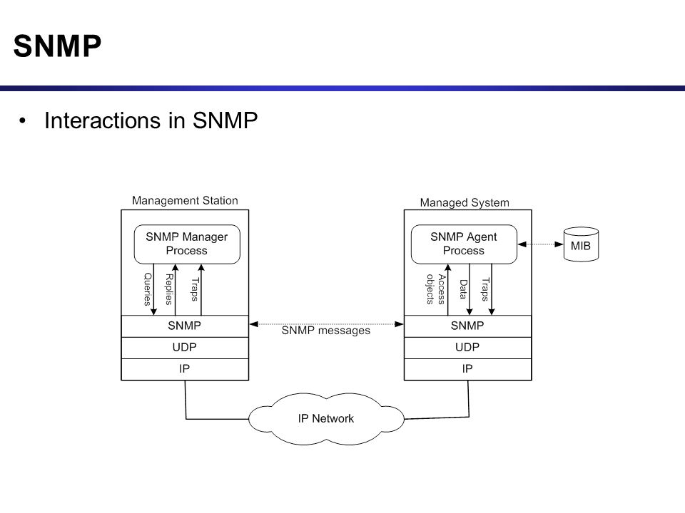 SNMP Interactions in SNMP