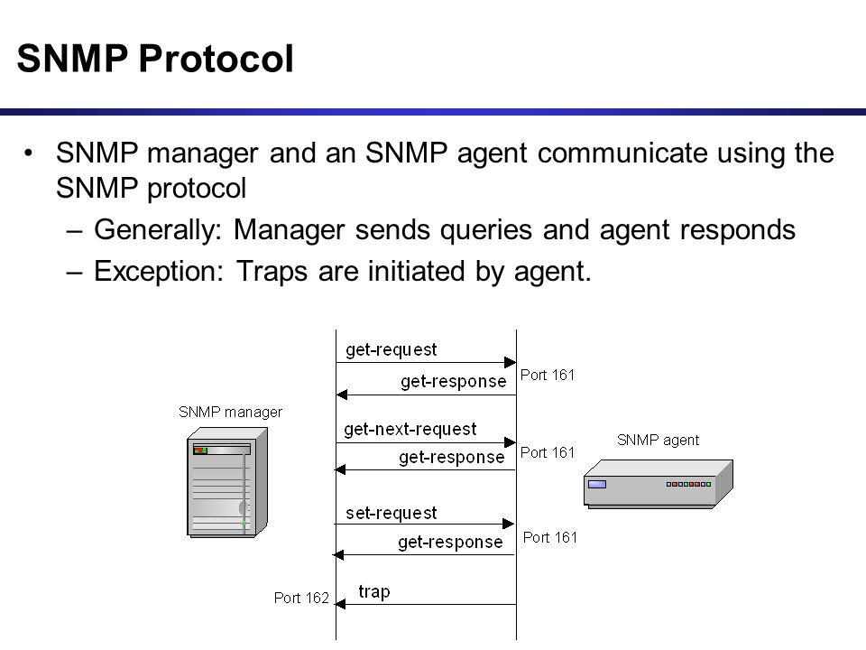 SNMP Protocol SNMP manager and an SNMP agent communicate using the SNMP protocol. Generally: Manager sends queries and agent responds.
