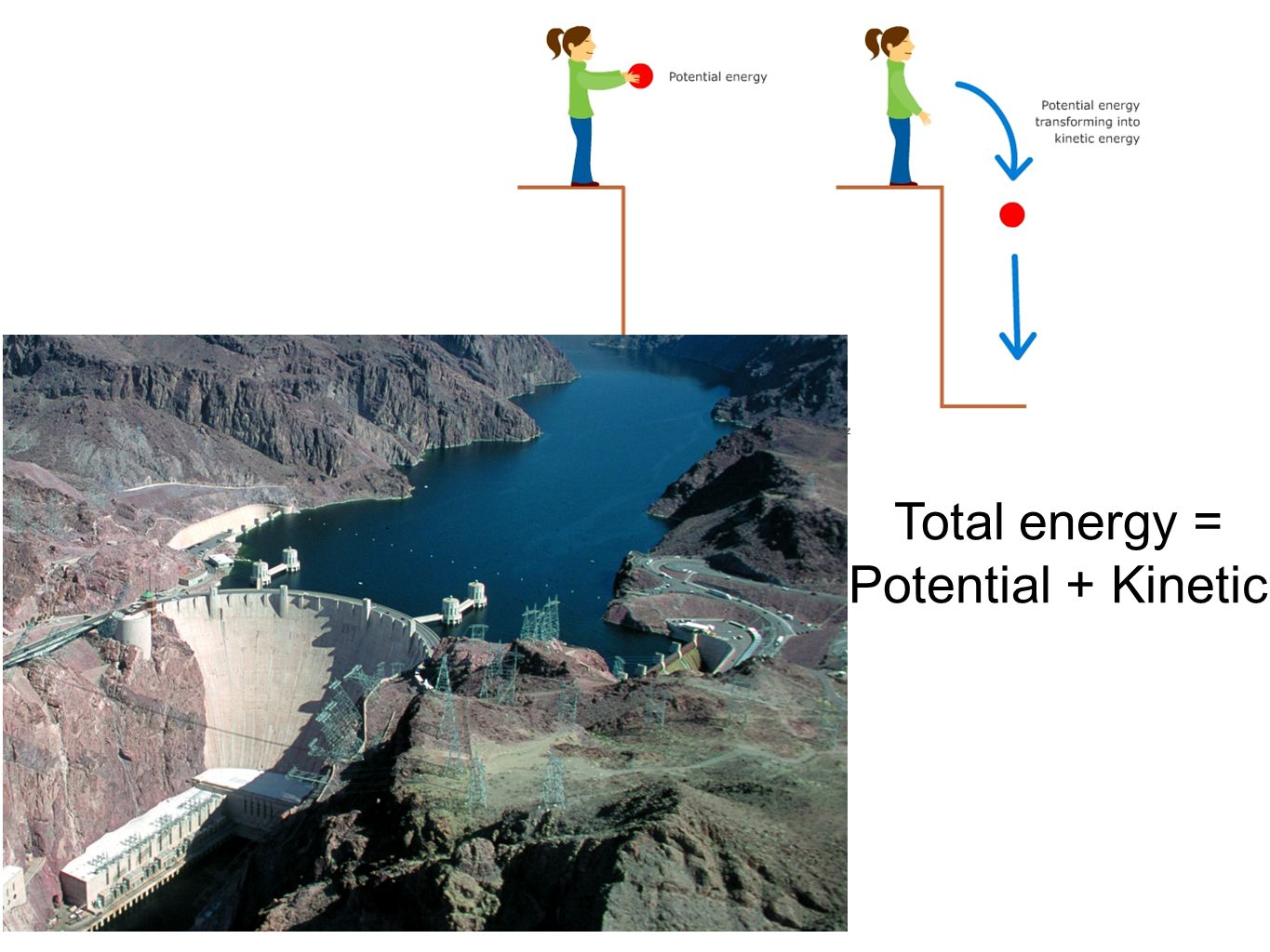 Total energy = Potential + Kinetic