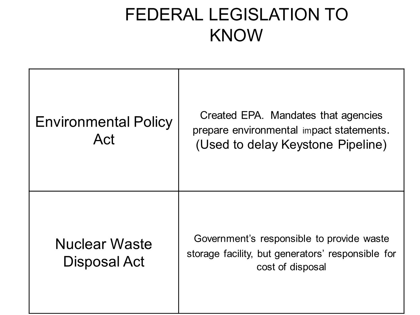 FEDERAL LEGISLATION TO KNOW
