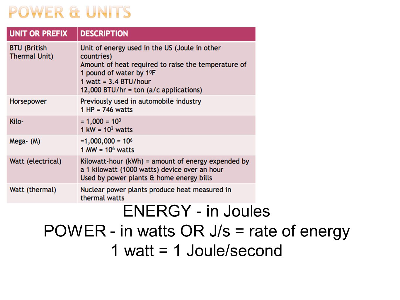 POWER - in watts OR J/s = rate of energy