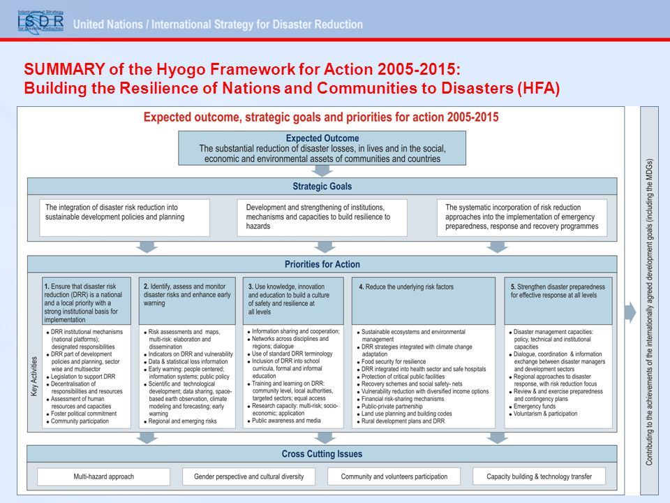 SUMMARY of the Hyogo Framework for Action : Building the Resilience of Nations and Communities to Disasters (HFA)