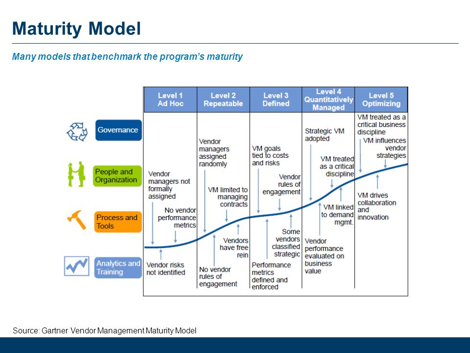 Contract management maturity model