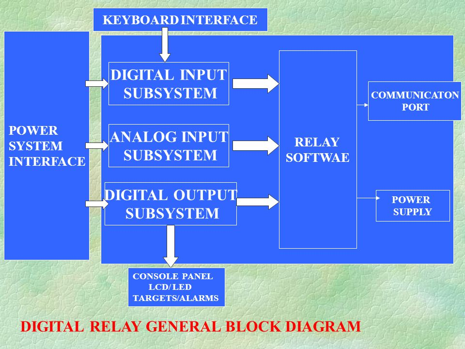 Microprocessor based power system protection ppt video online download digital relay general block diagram ccuart Choice Image