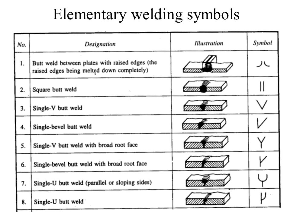Welded Joints What Is Welding Ppt Video Online Download