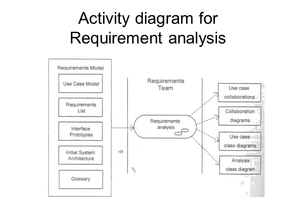Case study agates information system ppt video online download 34 activity diagram for requirement analysis ccuart Image collections