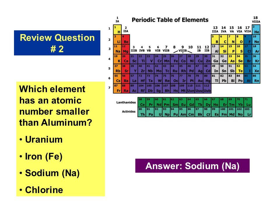 Introduction to the periodic table ppt download review question 2 which element has an atomic number smaller than aluminum uranium iron urtaz Choice Image
