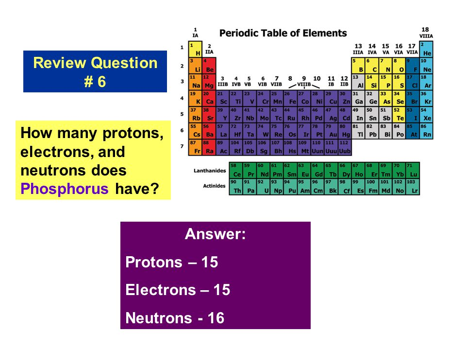 Introduction to the periodic table ppt download review question 6 how many protons electrons and neutrons does phosphorus have answer urtaz Choice Image
