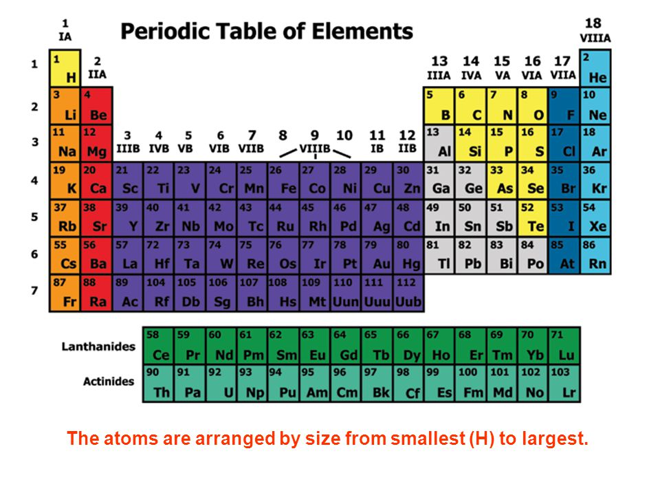 Introduction to the periodic table ppt download the atoms are arranged by size from smallest h to largest urtaz Choice Image