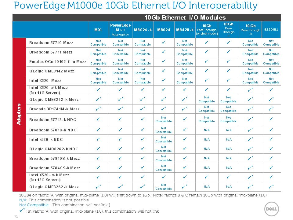 M-Series Blade I/O Guide - ppt download