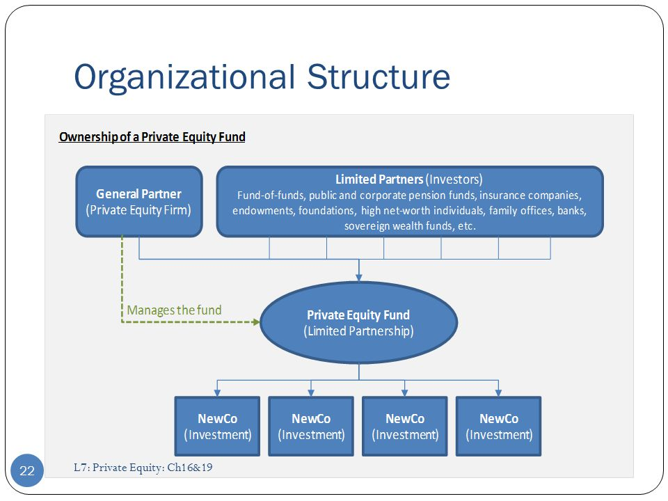 Private Equity L7 Private Equity Ch16 Ppt Video Online Download
