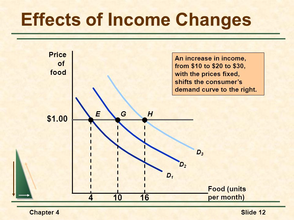 Effects of Income Changes