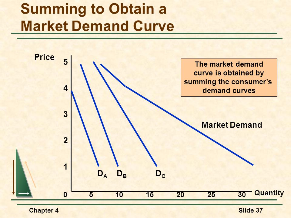 Summing to Obtain a Market Demand Curve