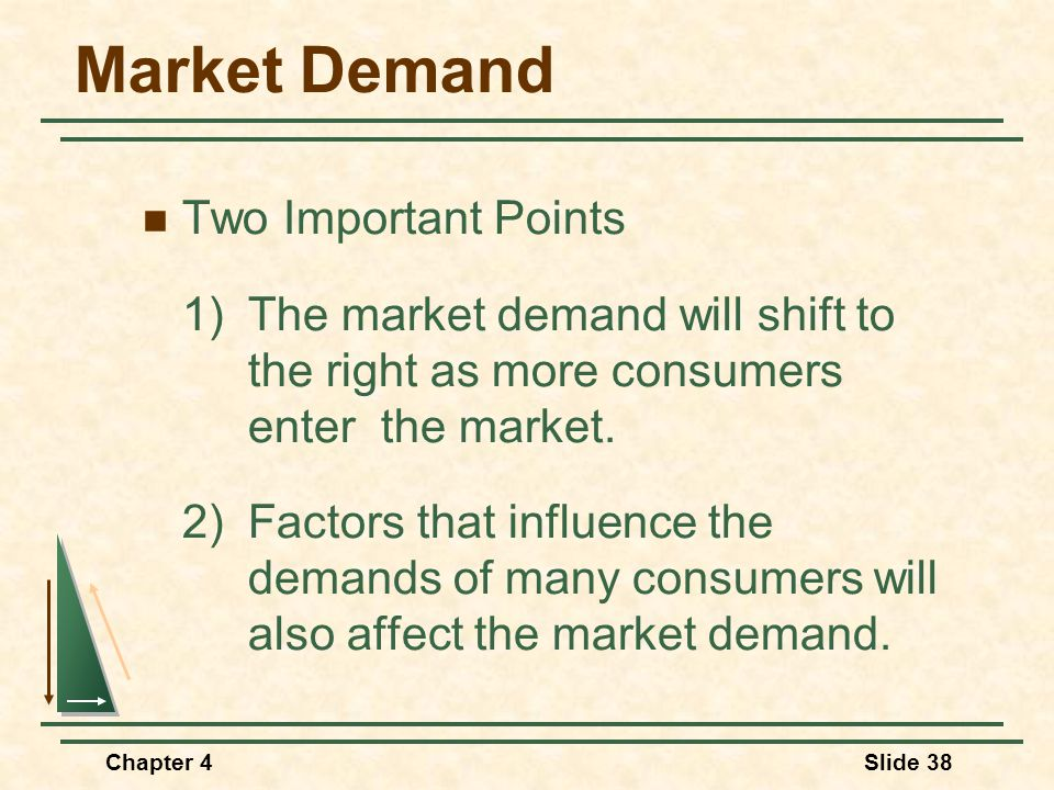 Market Demand Two Important Points