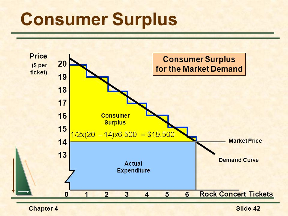 Consumer Surplus Consumer Surplus 20 for the Market Demand