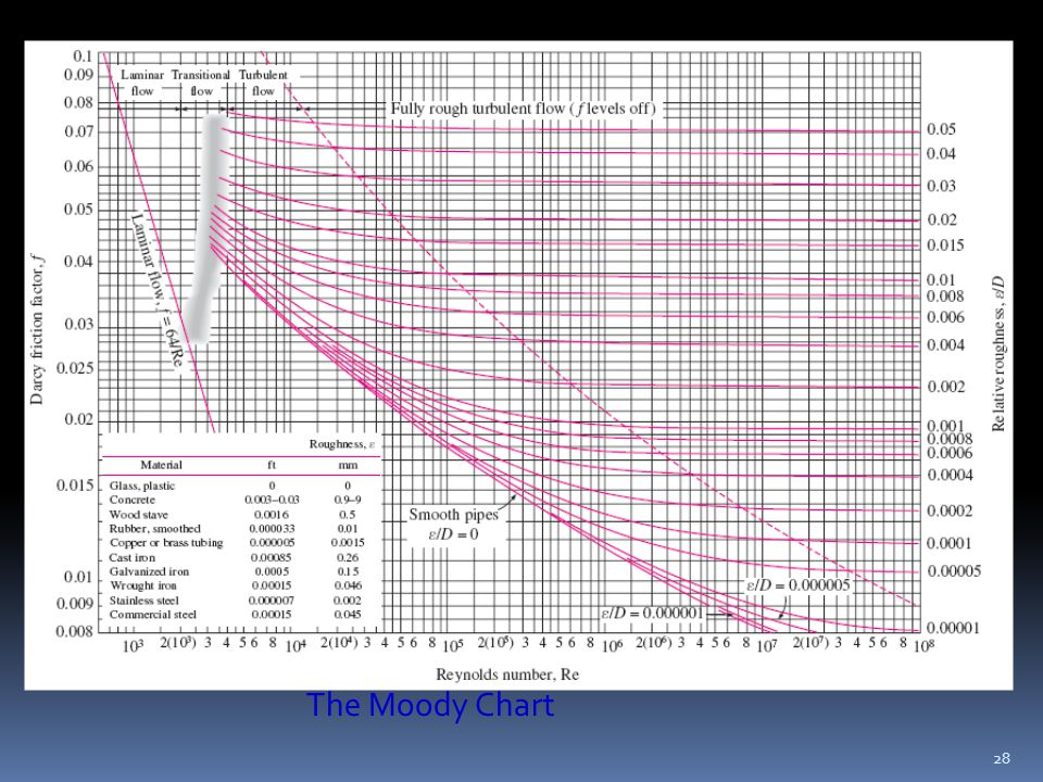 Ert205 fluid mechanics engineering ppt video online download 28 the moody chart ccuart Images