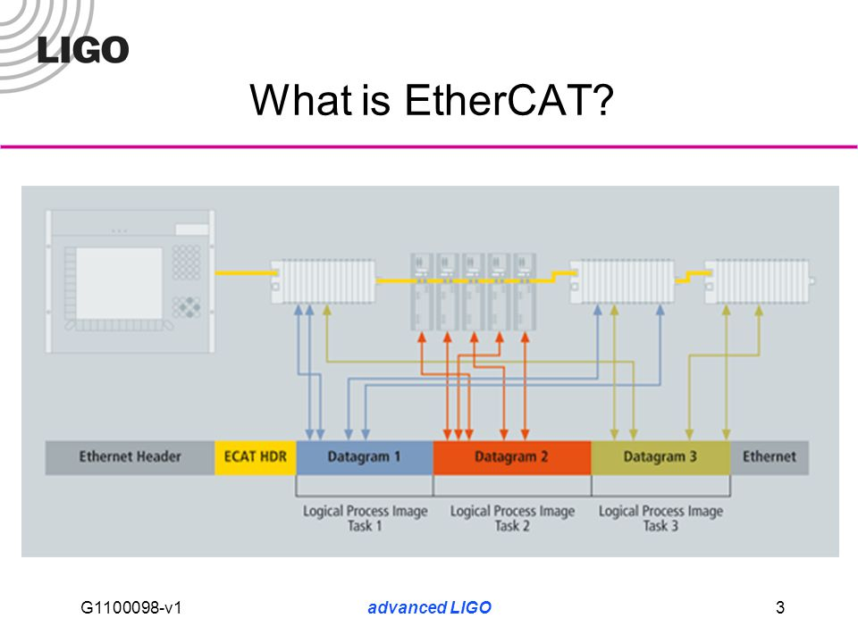 EtherCAT (Beckhoff) for advanced LIGO - ppt download